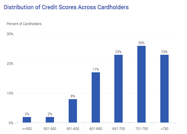 Credit Score Distribution